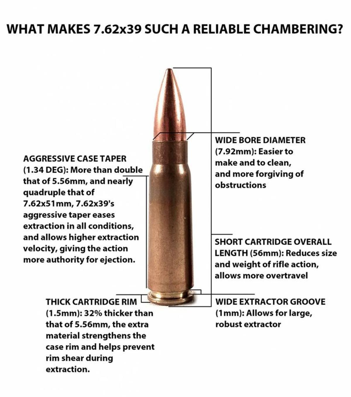 7.62x39mm. . WHAT MAKES 7. 62x39 SUCH A RELIABLE CHAMBERING? WIDE BORE DIAMETER Easier to make and to clean, and more forgiving of obstructions AGGRESSIVE CASE