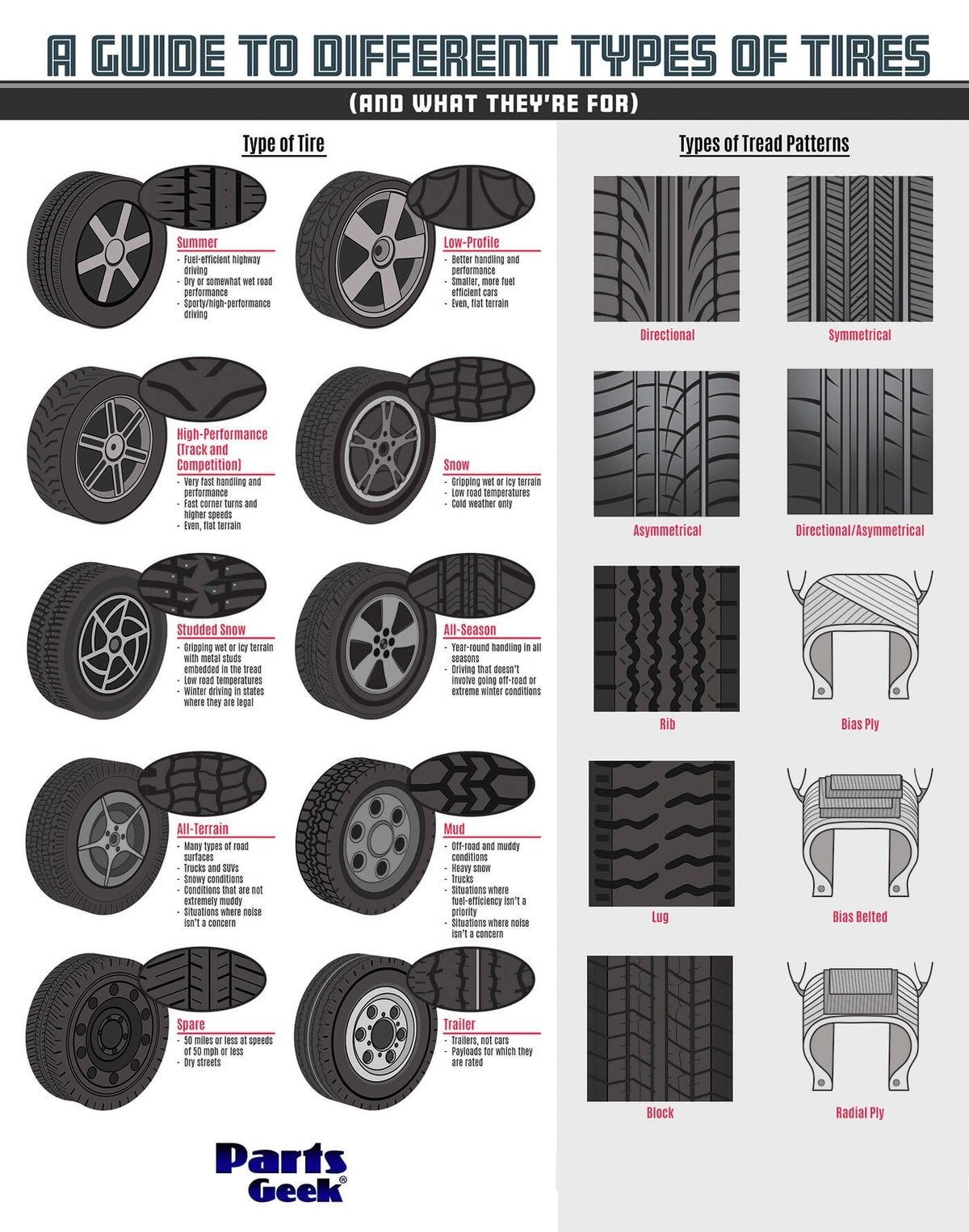 A guide to different types of tires. Are you getting the most out of your truck? See how much of a role tires play in maxing out the performance of a car, truck