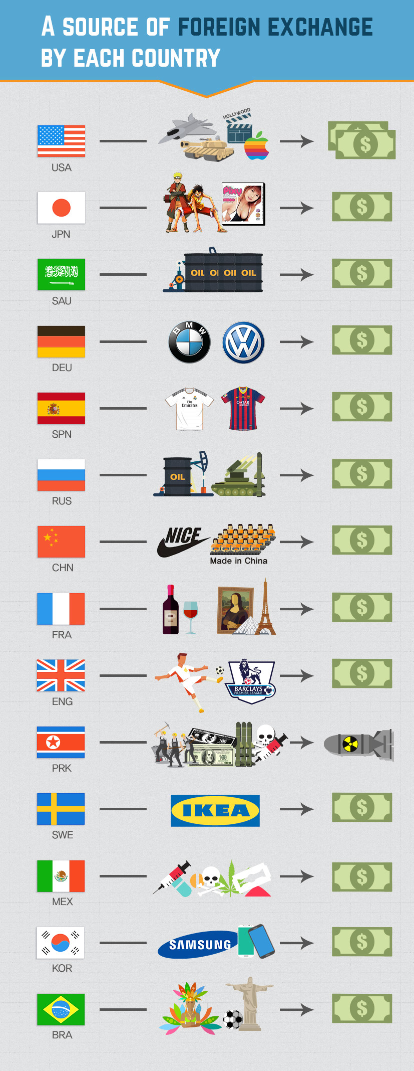 A source of foreign exchange. . A SOURCE OF BY EACH COUNTRY. why does the US get TWO money???