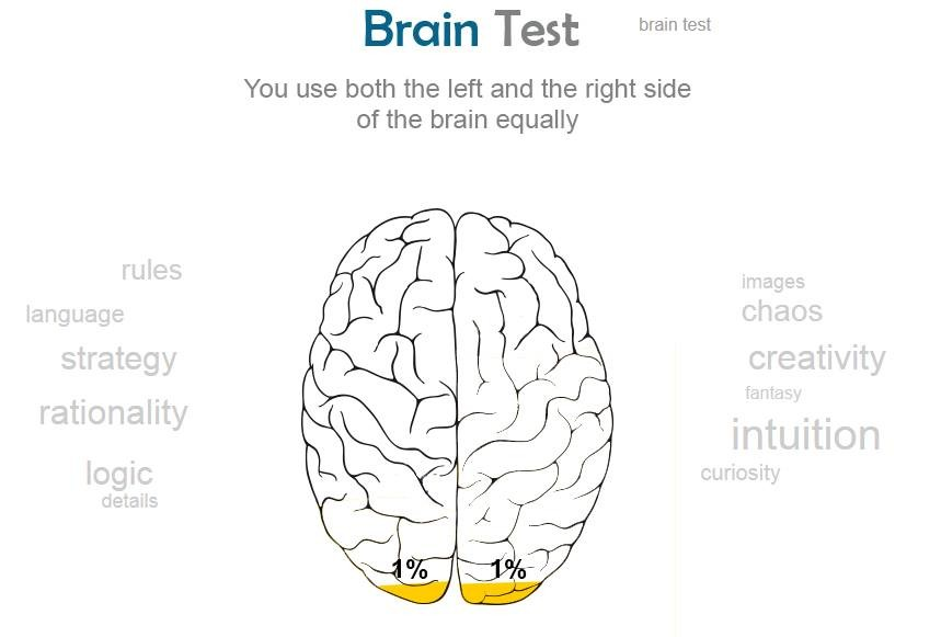 Aced it!. See if you can top my score on http://braintest.sommer-sommer.com/en/ . Bra in Test brain test You use both the left and the right side of the brain e