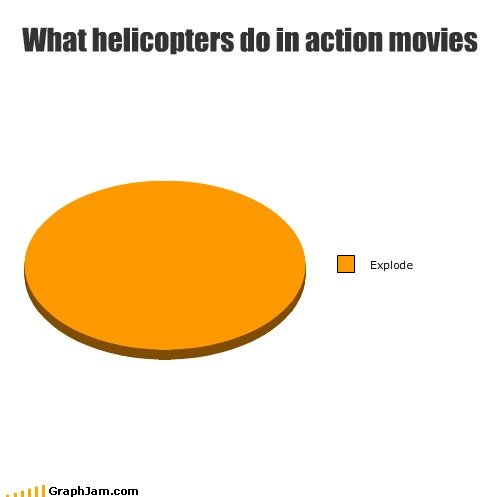 Action Movie Logic. . What helicopters tht in action movies