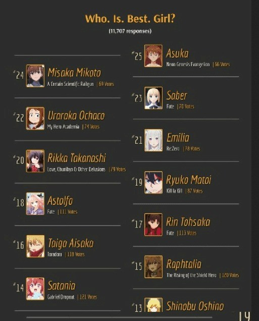 "BOW the Down ""Girl"". join list: ABSOLUTELYdemonic (307 subs)Mention History.. >Astolfo being in the top twenty and beating SaberComment edited at ."
