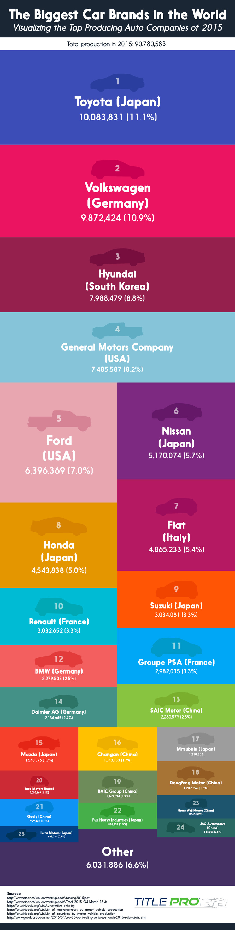 Brands that produce the most cars. https://www.titleproloans.com/top-producing-auto-companies-around-the-globe-graphic/. The Biggest Car Brands in the World Vis