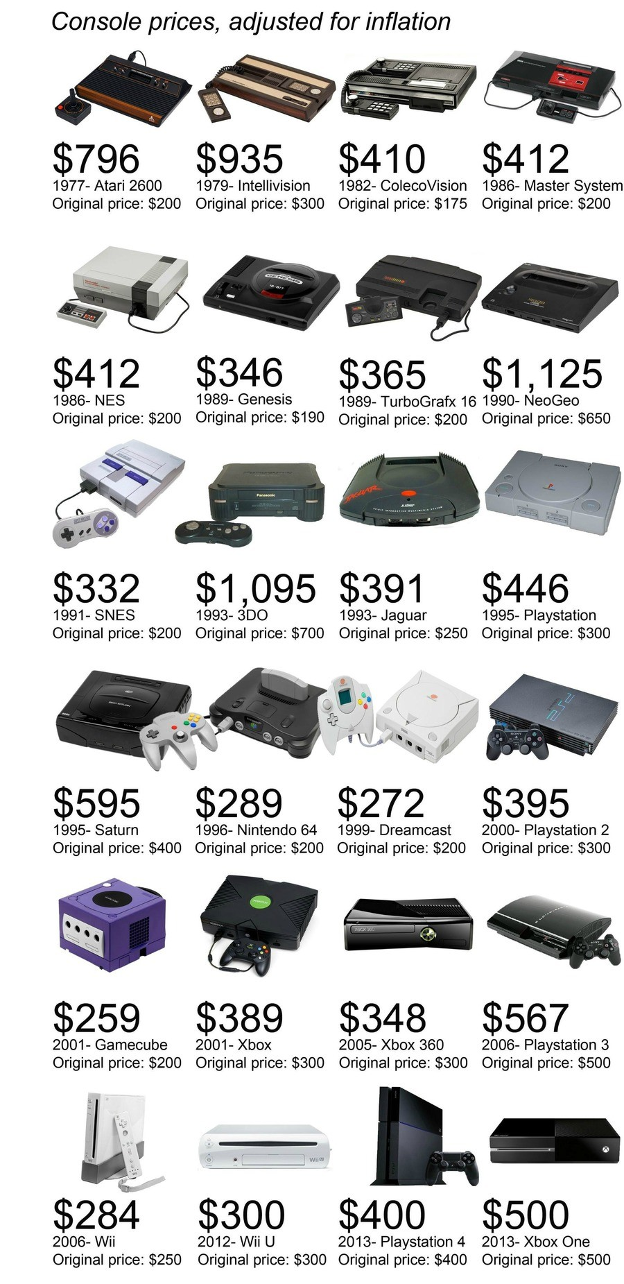 Console Prices. .. The fact that 75% have been under 300$ all along with a few extreme outliers speaks loud and clear as to their prices being straight up arbitrary thievery. You'