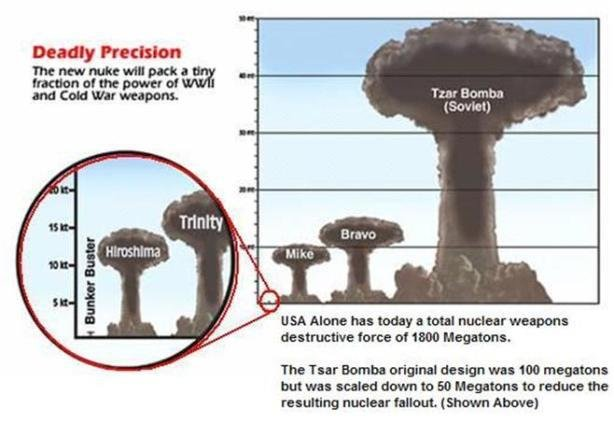 """Damn Commies. Tsar Bomba (Russian: Царь-бомба; """"Tsar Bomb"""", """"Emperor Bomb"""", Tsar being derived from Caesar) is the nickname for the AN602 hy"""