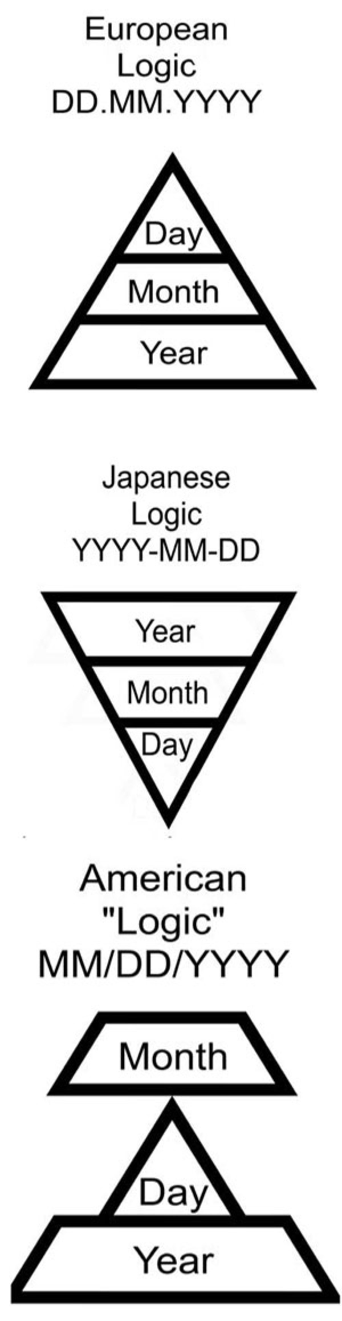 """""""Date system logic"""". .. The most annoying thing is when it's in the first 12 days of a month and you can't tell if the source is using the European system or the American system."""