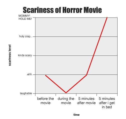 Horror movies. so true..... its true