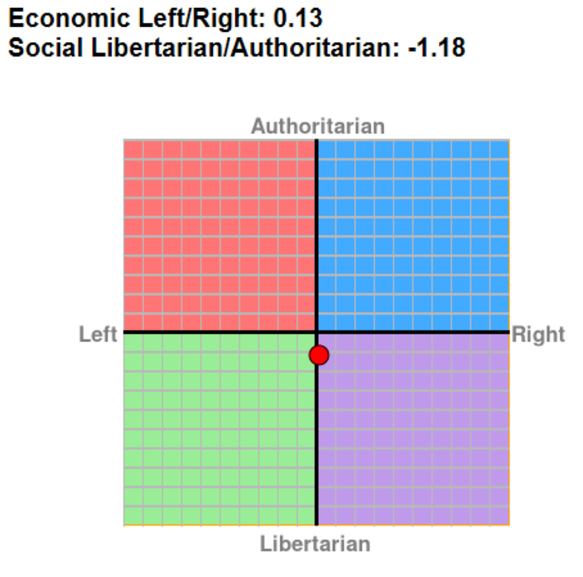 I've finally made it guys. After taking the test for a second time, many months in between I've moved from authoritarian left to libertarian right, though alway