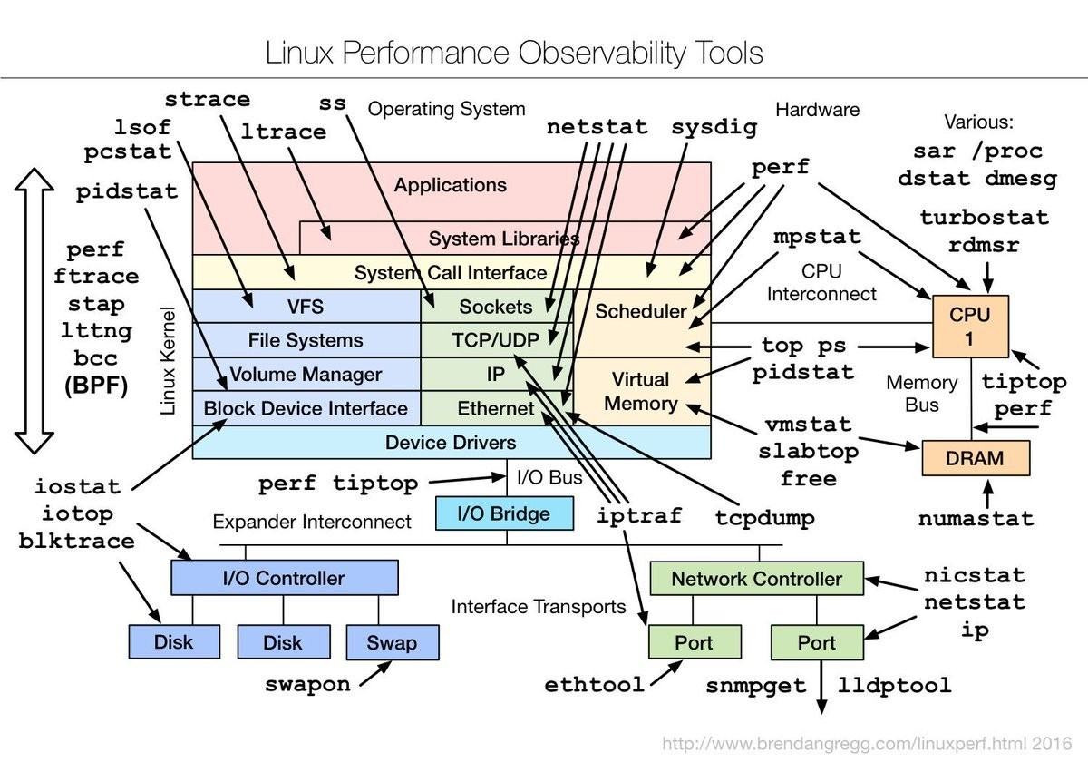 """linux. join list: Learning (1084 subs)Mention History. Linux Performance C) Tools strafe Operating System """" Hardware V I . loof lernee netstat sasd: Lg aroud: p"""