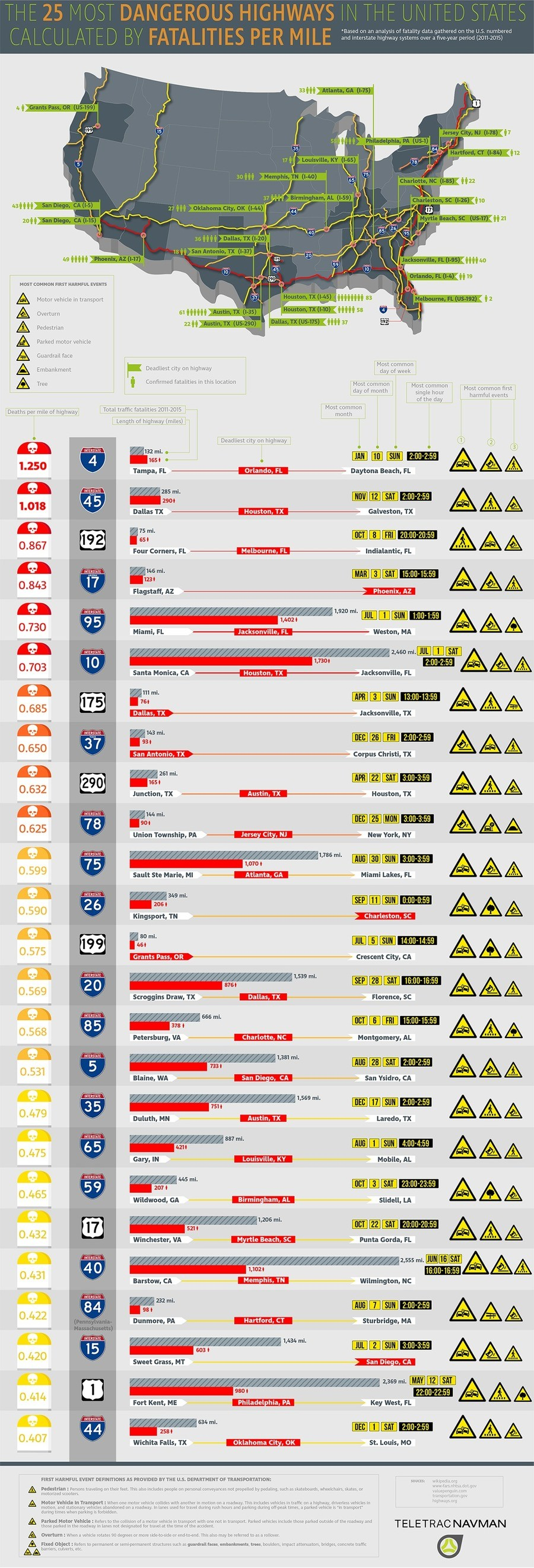 Map shows most dangerous highways in America. Florida and Texas, you guys are crazy. Sauce: https://www.teletracnavman.com/infographics/most-dangerous-roads-in-