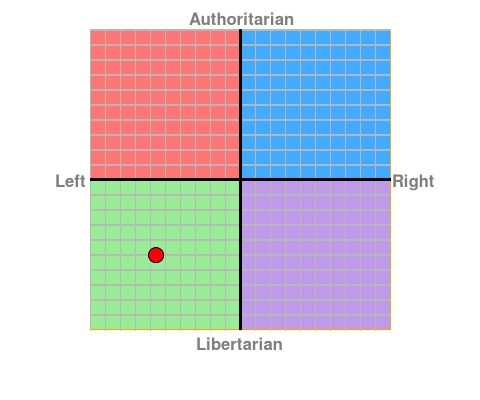 My political compass results. https://www.politicalcompass.org/ Show me your guy's scores! I want to see the diversity of political thought on FJ!. Authoritaria