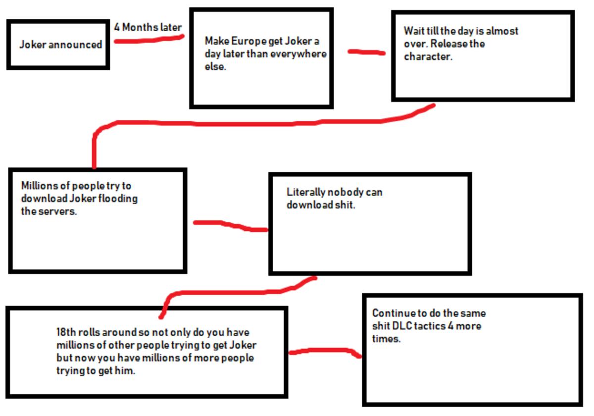 Nintendo's guide to releasing DLC. .. Glorious plan