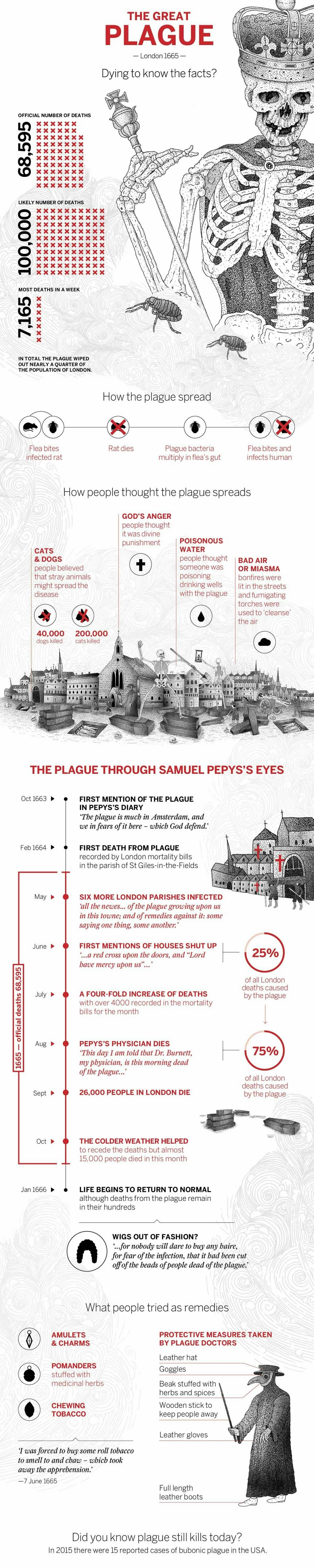 plague. join list: Learning (1080 subs)Mention History.. Fun fact: doctors helped spread the plague, since they didn't wash their plague unicorns.