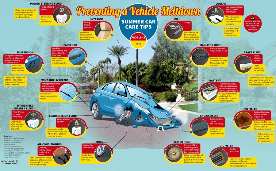 Prevent a meltdown. At least one of the vehicular variety.... How to prevent major car problems in the summer Original source: https://www.titlemax.com/discover