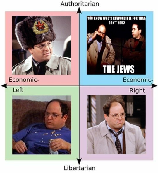Seinfeld political compass George Edition. . Authoritarian THE ENS Economic- Libertarian. >Not using pic related for top-right
