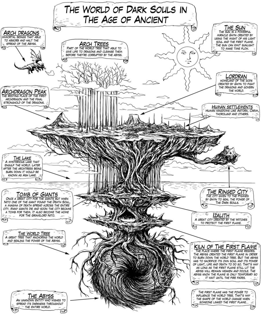The World Of Dark Souls. . We womb ' DARK Sous IN -' kin a' Fui/ itit. I wish the Bionis and Mechonis were standing in The Lake somewhere. That'd shake things up a bit!