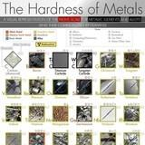 The Hardness of Metal